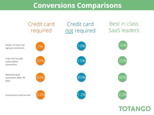 conversion-comparison